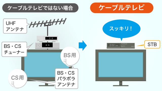 ケーブル テレビ と は
